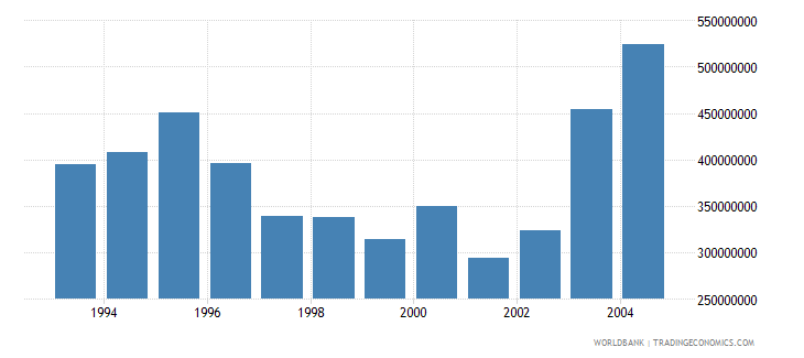 new caledonia net bilateral aid flows from dac donors total us dollar wb data