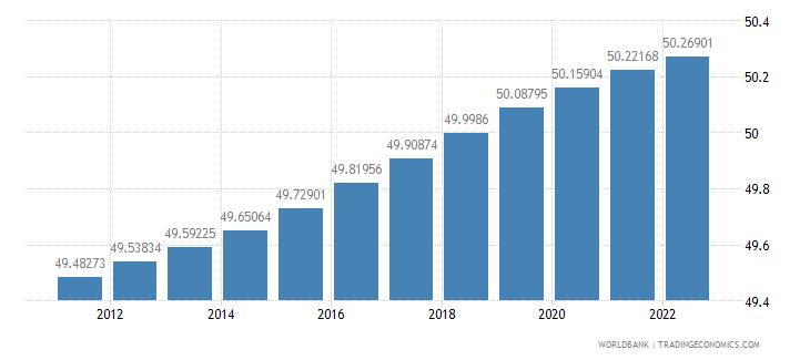 new caledonia population female percent of total wb data