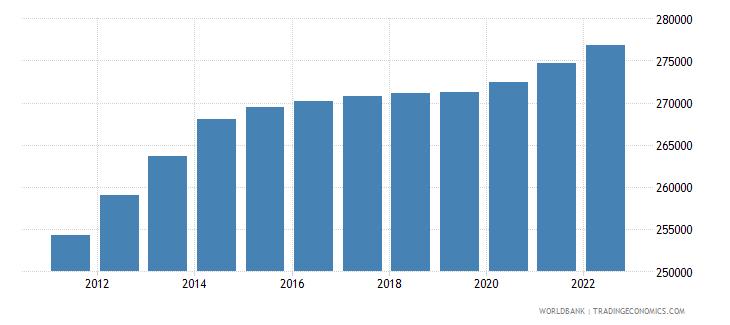 new caledonia population total wb data