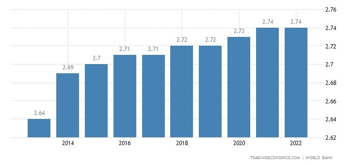 New Caledonia Population