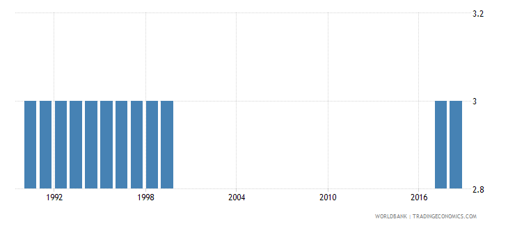 new caledonia preprimary education duration years wb data