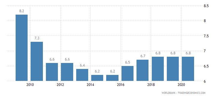 new caledonia prevalence of undernourishment percent of population wb data