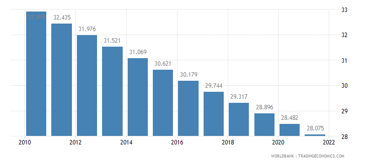 new caledonia rural population percent of total population wb data