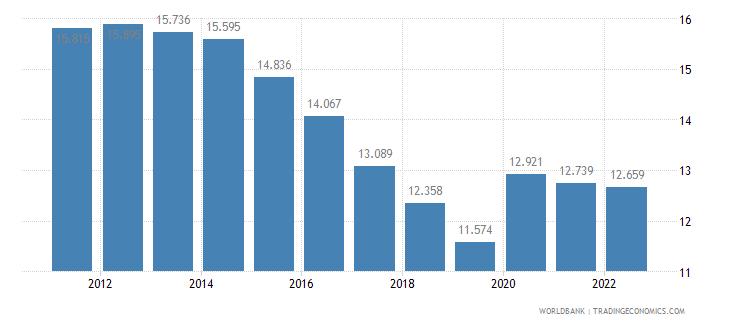 new caledonia unemployment female percent of female labor force wb data