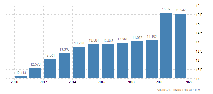 new caledonia unemployment male percent of male labor force wb data