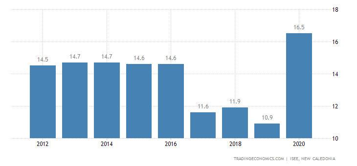 New Caledonia Unemployment Rate