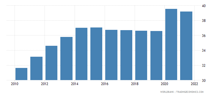 new caledonia unemployment youth male percent of male labor force ages 15 24 wb data