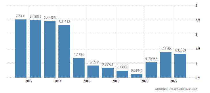 new caledonia urban population growth annual percent wb data