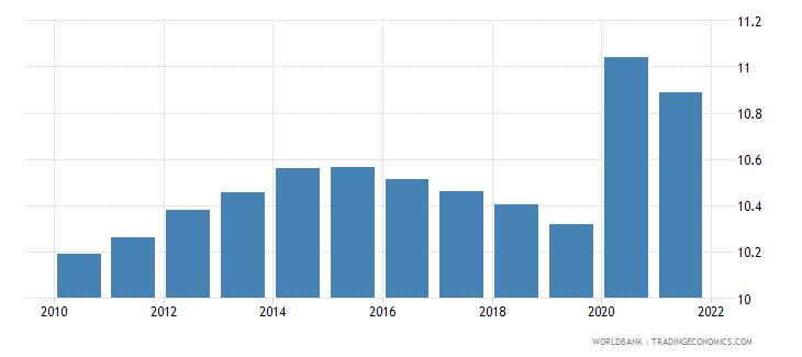 new caledonia vulnerable employment female percent of female employment wb data
