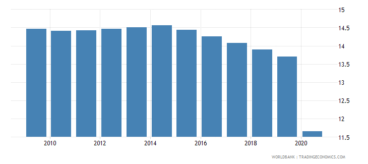 new caledonia vulnerable employment total percent of total employment wb data