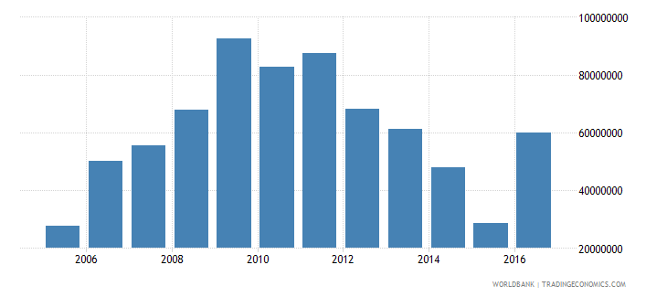 new caledonia workers remittances and compensation of employees paid us dollar wb data