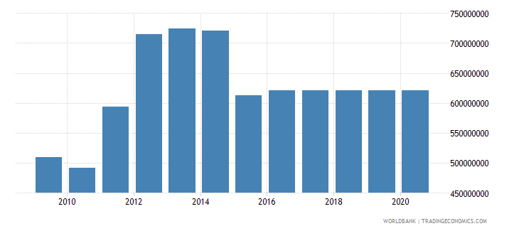 new caledonia workers remittances and compensation of employees received us dollar wb data