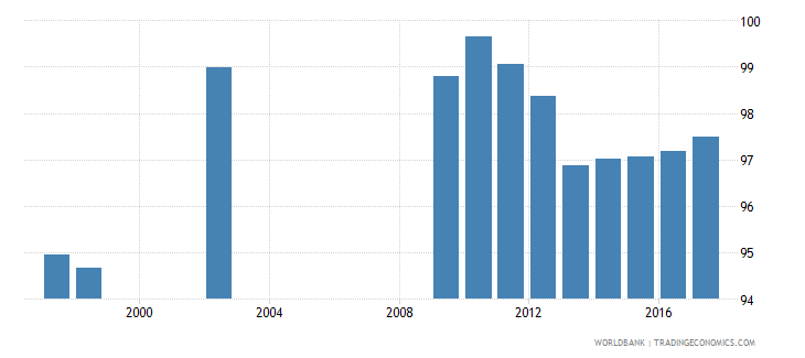 new zealand adjusted net enrolment rate lower secondary male percent wb data
