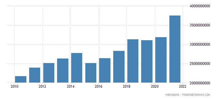 new zealand adjusted savings consumption of fixed capital us dollar wb data