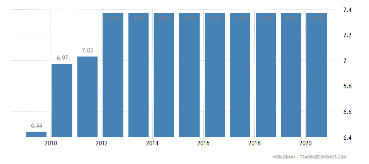 new zealand adjusted savings education expenditure percent of gni wb data
