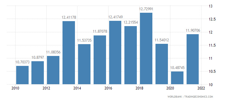 new zealand agricultural raw materials exports percent of merchandise exports wb data