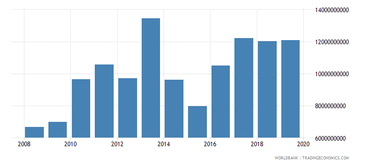 new zealand agriculture value added us dollar wb data
