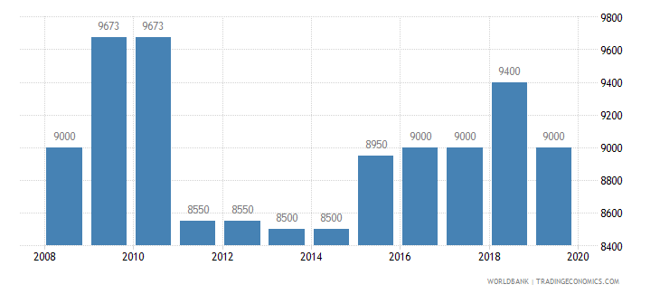 new zealand armed forces personnel total wb data