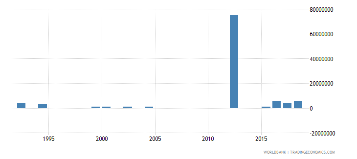 new zealand arms exports constant 1990 us dollar wb data