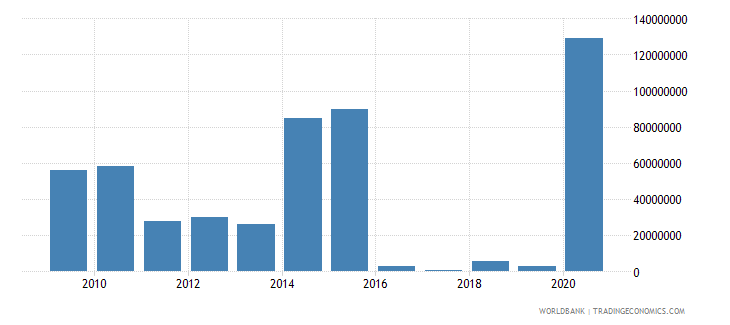 new zealand arms imports constant 1990 us dollar wb data