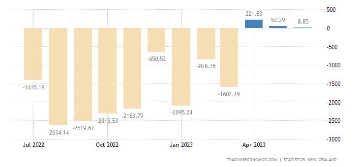 New Zealand Balance of Trade