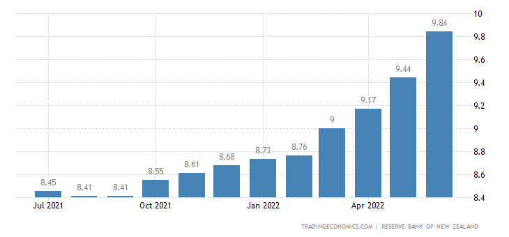 New Zealand Base Lending Rate