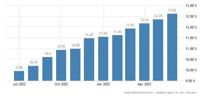 New Zealand Base Lending Rate