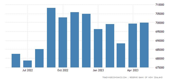 New Zealand Banks Balance Sheet