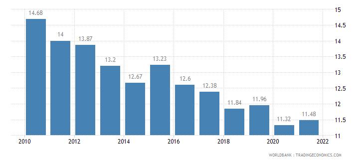 new zealand birth rate crude per 1 000 people wb data