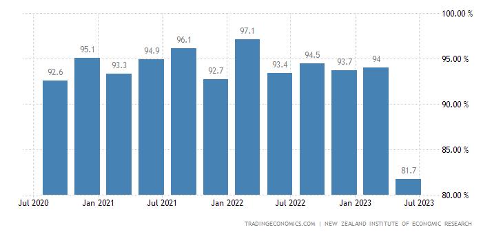 New Zealand Capacity Utilization