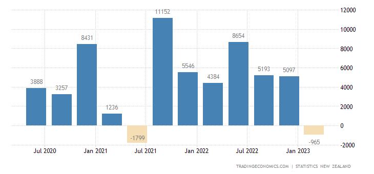 New Zealand Capital Flows