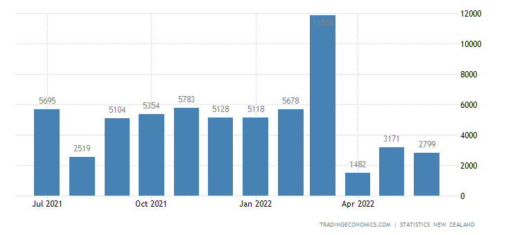 New Zealand New Motor Vehicle Registrations