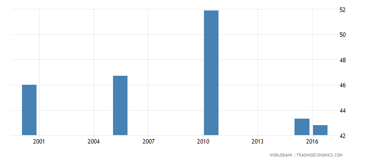new zealand cause of death by injury ages 15 34 female percent relevant age wb data