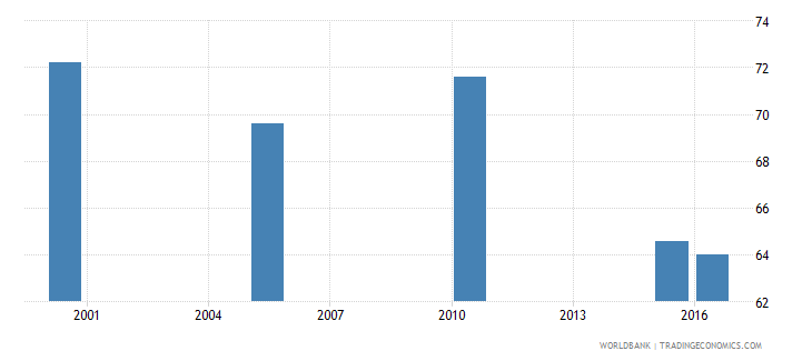new zealand cause of death by injury ages 15 34 male percent relevant age wb data