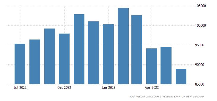New Zealand Central Bank Balance Sheet
