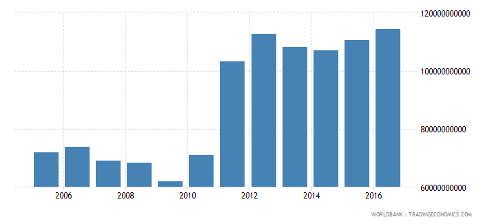new zealand central government debt total current lcu wb data