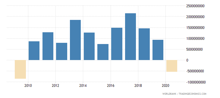 new zealand changes in inventories current lcu wb data