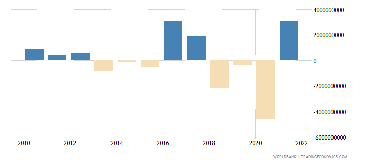 new zealand changes in net reserves bop us dollar wb data