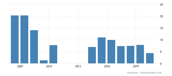 new zealand claims on private sector annual growth as percent of broad money wb data