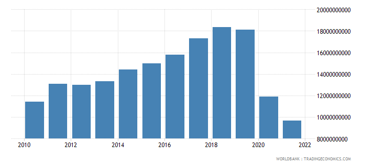 new zealand commercial service exports us dollar wb data
