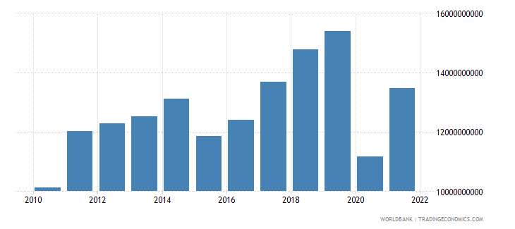 new zealand commercial service imports us dollar wb data