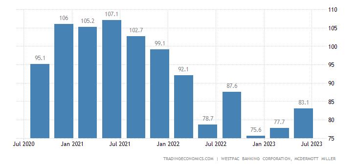 New Zealand Consumer Confidence