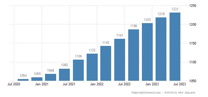 New Zealand Consumer Price Index (CPI)