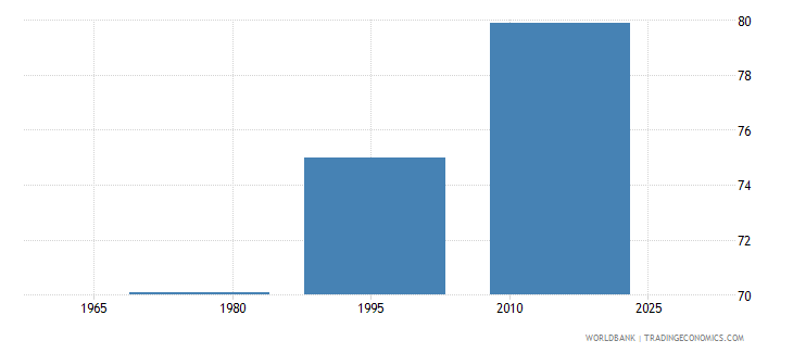 new zealand contraceptive prevalence percent of women ages 15 49 wb data