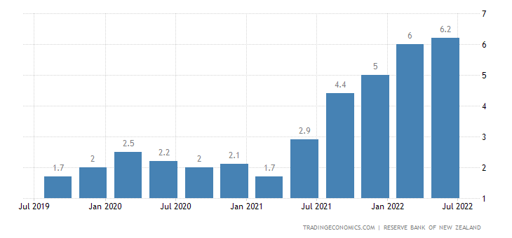 New Zealand Core Inflation Rate