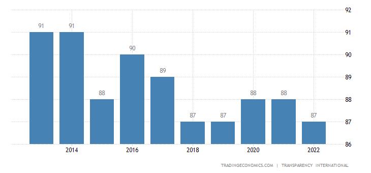 New Zealand Corruption Index