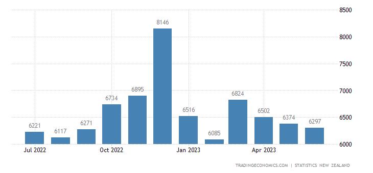 New Zealand Credit Card Spending