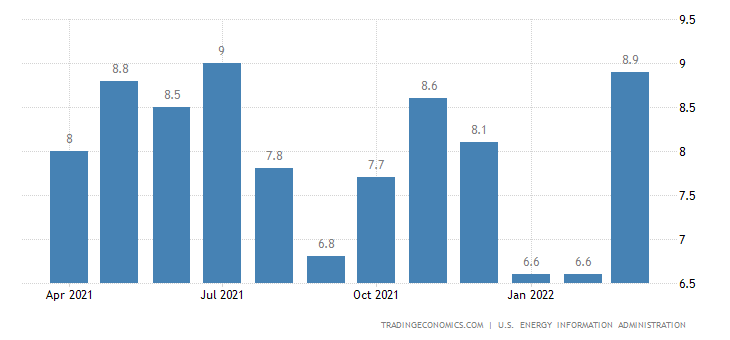 New Zealand Crude Oil Production