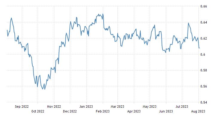 New Zealand Dollar