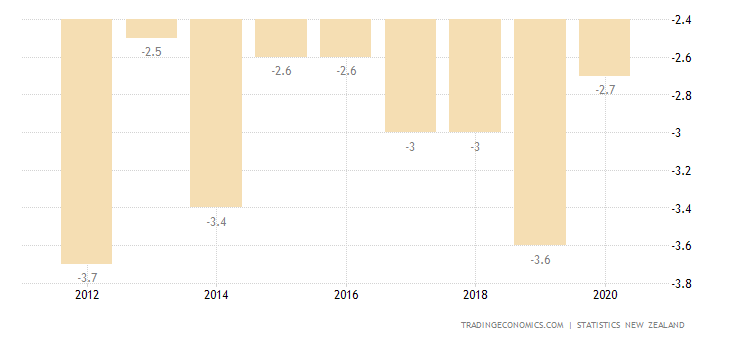 New Zealand Current Account to GDP